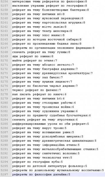 База ключевых слов по кею Рефераты под StimulProfit