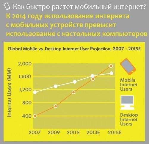 Прогноз использования интернета с мобильных устройств