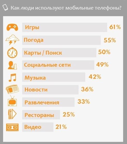 Цели, для которых используются мобильные телефоны