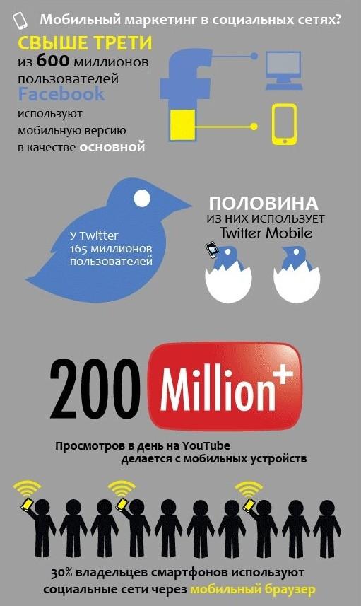 Использование мобильных устройств в социальных сетях