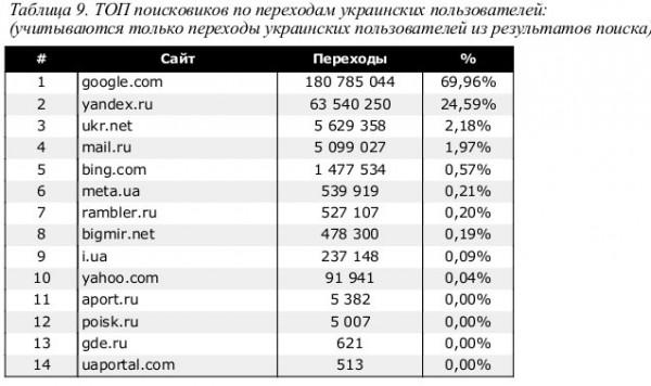 ТОП поисковиков в украинском интернете