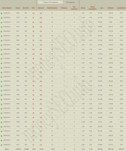 $7 017 доход за Апрель 2011 с партнерской программы СтимулПрофит (StimulProfit)