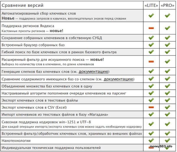 Сравнение версий Магадан LITE и Магадан PRO