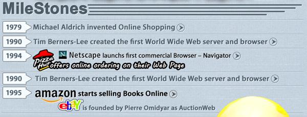Mile Stones / Занятные факты о  E-commerce