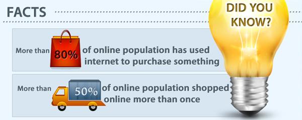 Более 80% пользователей интернета хотя бы раз использовали интернет для онлайн покупок.