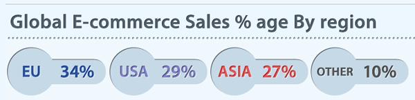 Жители каких стран больше всего покупают онлайн. / Global E-commerce Sales $ age By region.