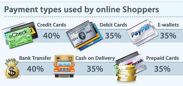 Способы и типы оплаты, используемые онлайн покупателями. / Payment types used by online Shoppers.