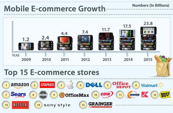 Рост мобильной электронной коммерции. / Mobile  E-commerce Growth.