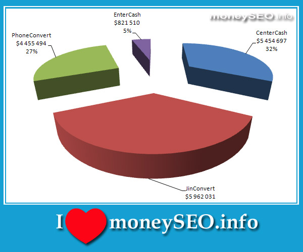 график дохода партнерских программ за год