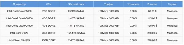 Аренда сервера в Молдове