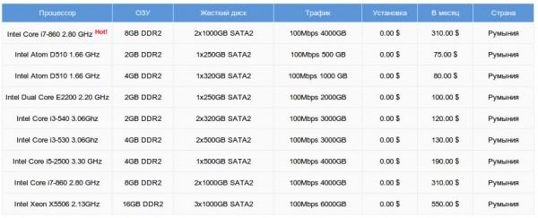 Аренда сервера в Румынии