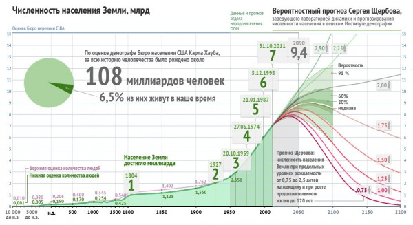 7 миллиардов — численность население планеты Земля. Прогноз роста.