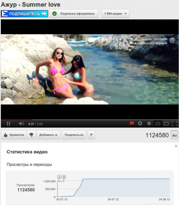 Накрутка просмотров на youtube. Накрутка видео.