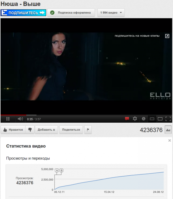 Как увеличить просмотры своего видео youtube