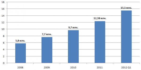 Динамика роста интернет пользователей в Украине