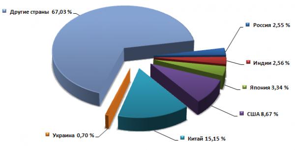 Количество интернет пользователей во всем мире
