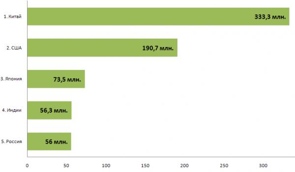 ТОП стран в мире по количеству интернет пользователей