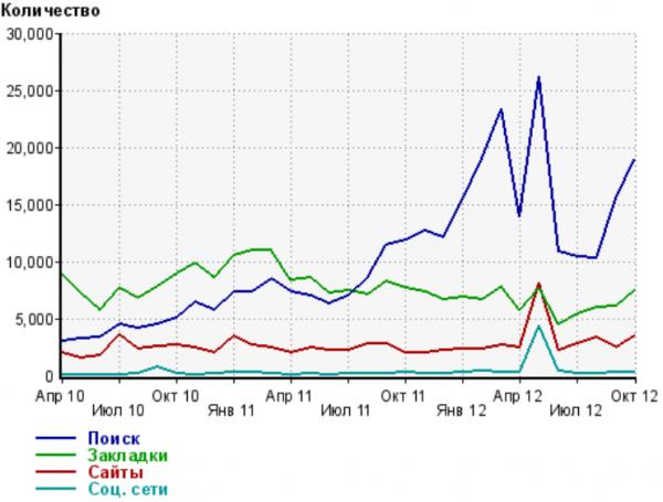 Динамика по месяцам составных частей входящего трафика на сайт