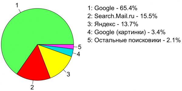 Диаграмма распределения месячного поискового трафика по поисковикам