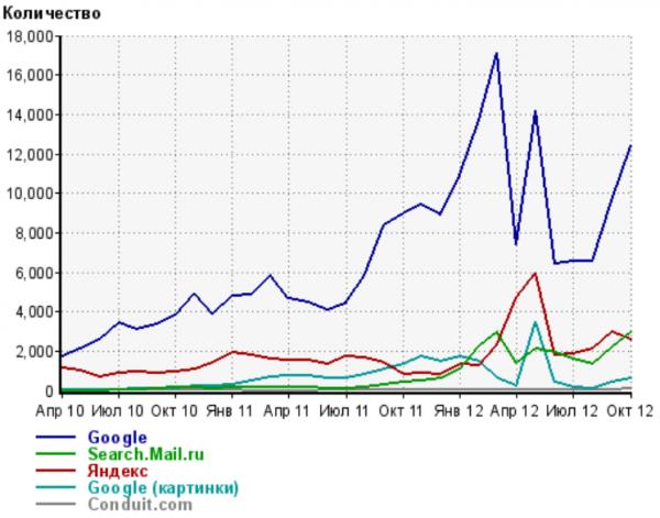 Динамика по месяцам числа переходов с поисковых систем