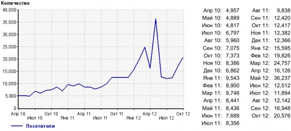 Размер аудитории сайта