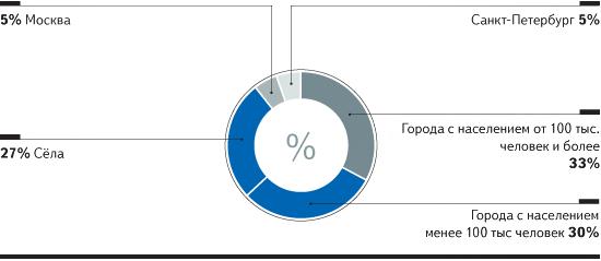 Интернет аудитория России растет за счет регионов
