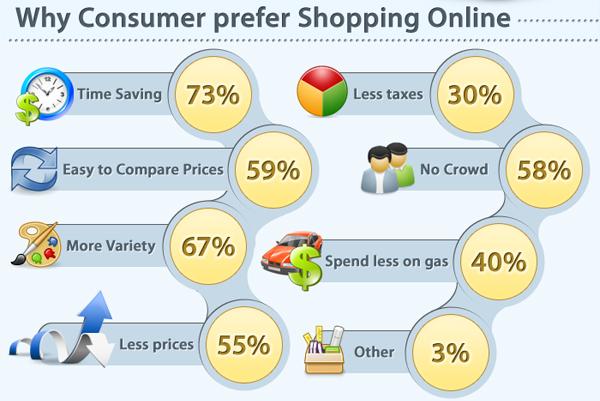 Почему пользователи предпочитают покупать онлайн? / Why Consumer prefer Shopping Online?