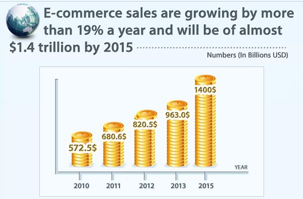 Рост рынка E-commerce составляет 19 % в год и по прогнозам к 2015 году составит 1,4 триллиона долларов США.