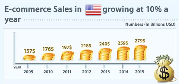 Рынок E-commerce США растет каждый год на 10 % и к 2015 году составит 279 миллиардов долларов США. / E-commerce Sales in US growing at 10% a year and will grow to $279 billion by 2015