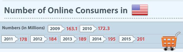 Количество интернет пользователей в США. / Number of Online Consumers in USA.