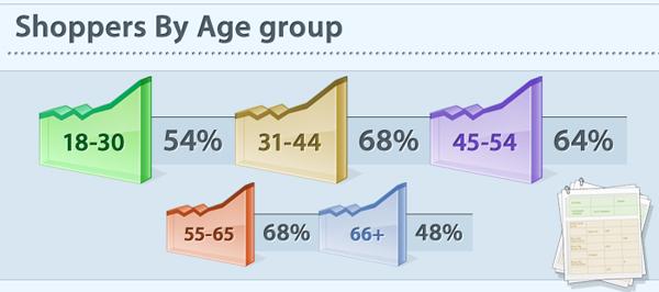 Возрастные группы онлайн покупателей. / Shoppers By Age group.