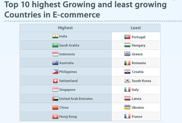 ТОП 10 самых быстро и самых медленно растущих стран в области электронной коммерции.  / TOP 10 highest Growing and least growing Countries in E-commerce.