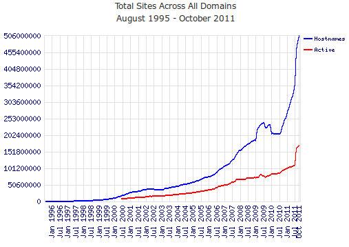 В Интернете работает 504 миллиона сайтов.