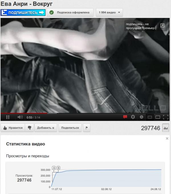 увеличить количество просмотров youtube