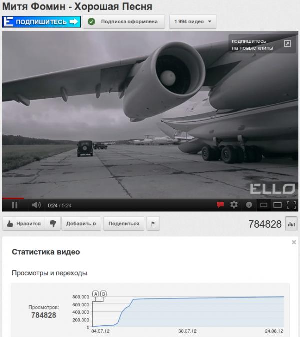 Как увеличить просмотры на youtube. Как набрать просмотры на youtube.