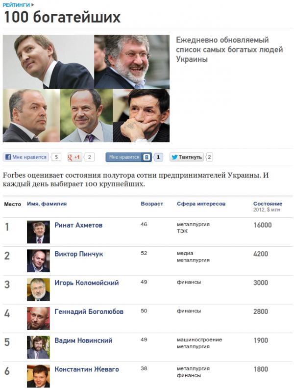 ТОП 100 Forbes Украина - список самых богатых людей Украины.