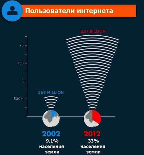 Рост интернета за 10 лет (инфографик)