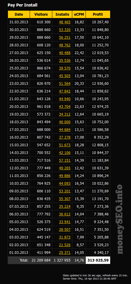 Итак, для начала скриншот с админки партнерской программы, который показывает заработок за март 2013 года:
