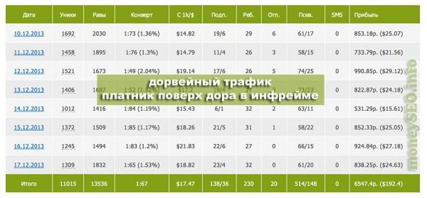 HappyTrafficVIP. Примеры доходов и база ключевых слов под файловую партнерку.