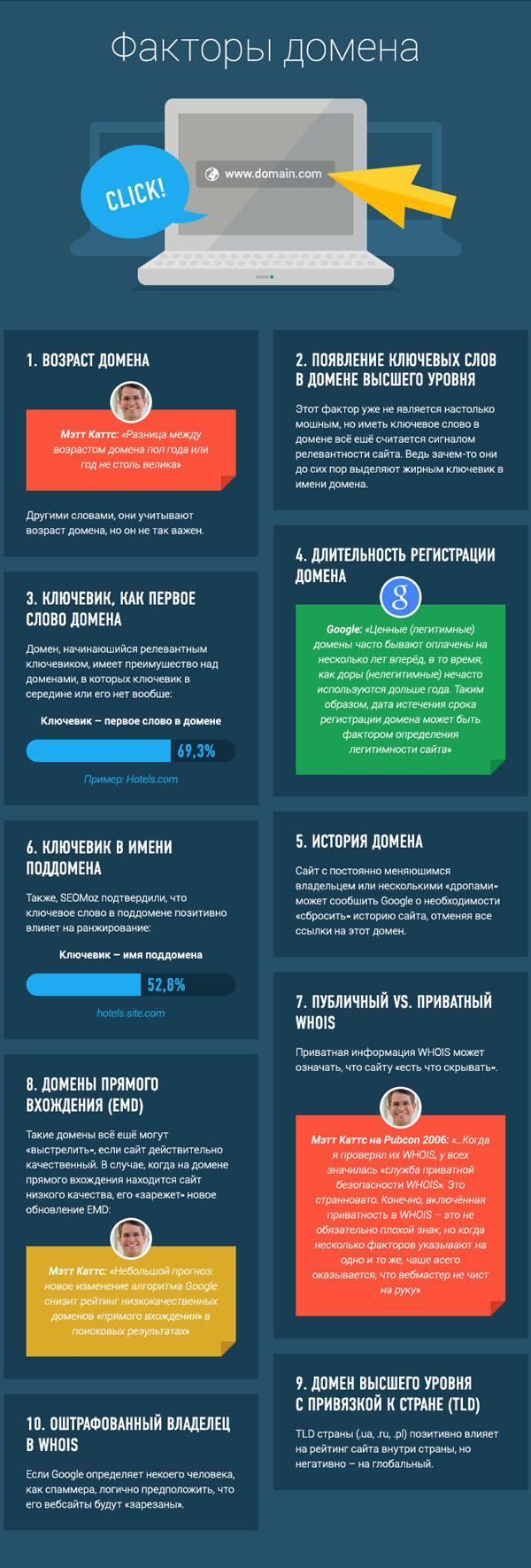 200-faktorov-ranzhirovaniya-google-02