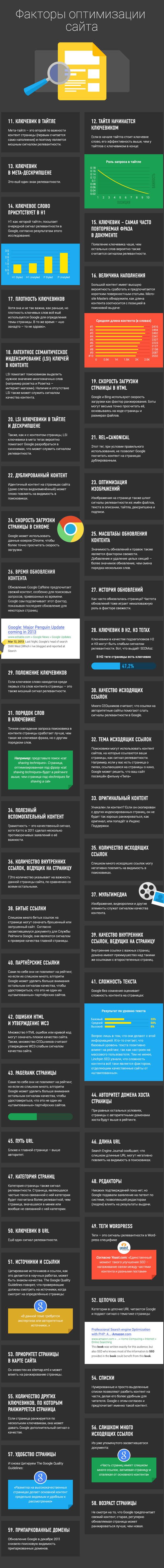 200-faktorov-ranzhirovaniya-google-03