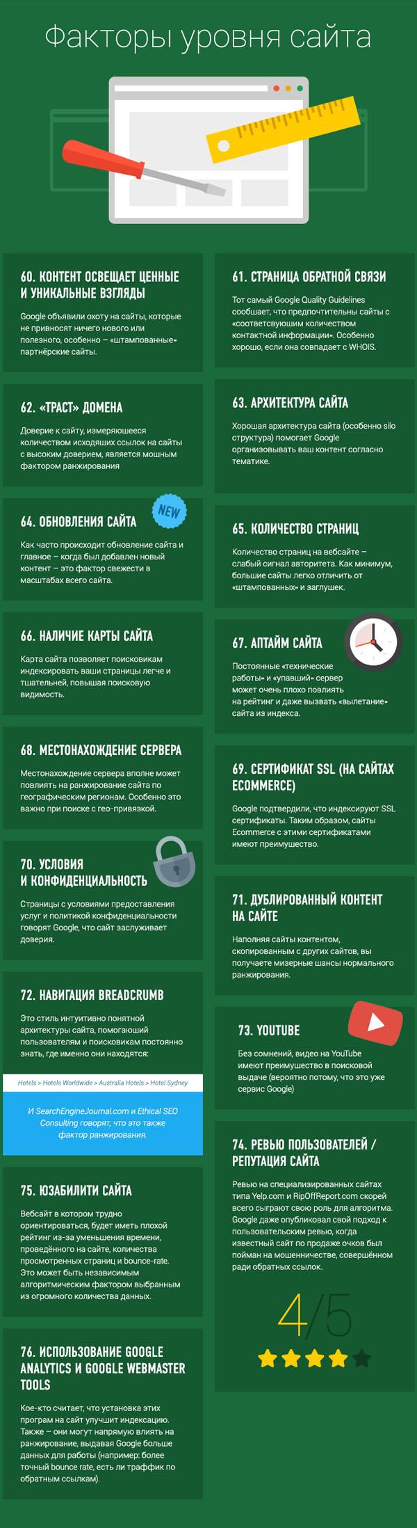 200-faktorov-ranzhirovaniya-google-04
